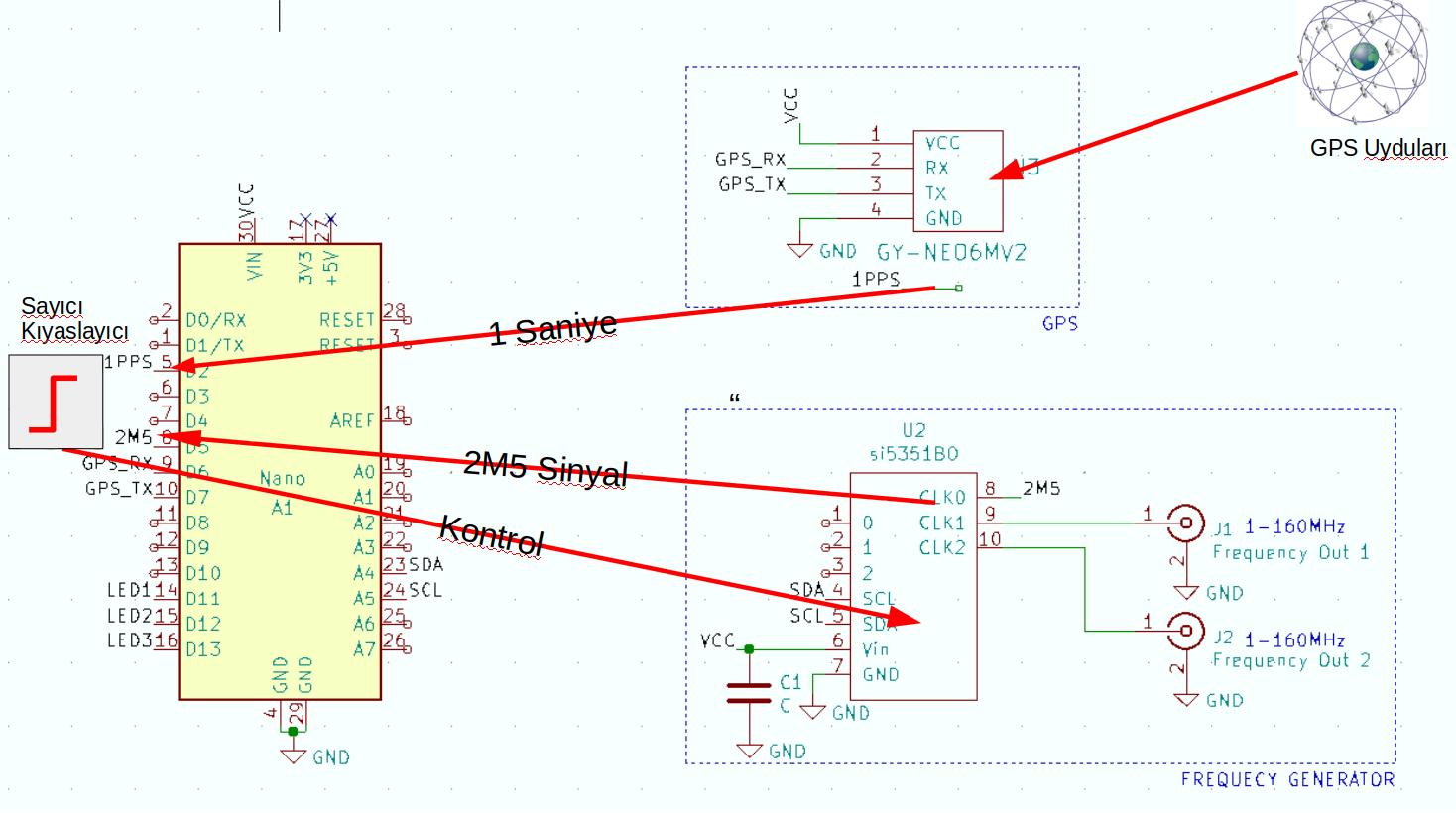 GPSDO (GPS Disciplined Oscillator) Ana Bileşenleri ve İşleyiş
